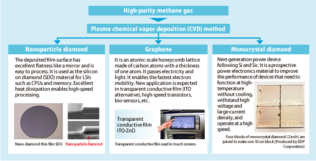 Industrial gas business | High-purity methane production and